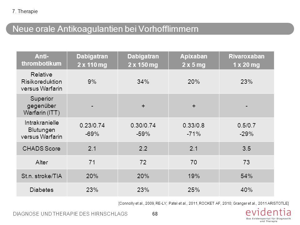 Neue orale Antikoagulantien bei Vorhofflimmern 7. Therapie DIAGNOSE UND THERAPIE DES HIRNSCHLAGS 68 Anti- thrombotikum Dabigatran 2 x 110 mg Dabigatra