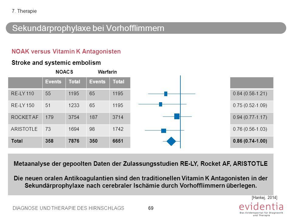 Sekundärprophylaxe bei Vorhofflimmern NOAK versus Vitamin K Antagonisten Stroke and systemic embolism 7. Therapie DIAGNOSE UND THERAPIE DES HIRNSCHLAG