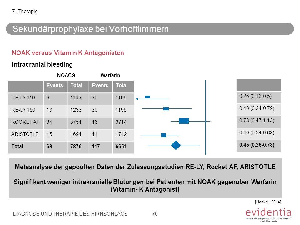 NOAK versus Vitamin K Antagonisten Intracranial bleeding EventsTotalEventsTotal RE-LY 11061195301195 RE-LY 150131233301195 ROCKET AF343754463714 ARISTOTLE151694411742 Total6878761176651 0.26 (0.13-0.5) 0.43 (0.24-0.79) 0.73 (0.47-1.13) 0.40 (0.24-0.68) 0.45 (0.26-0.78) NOACS Warfarin Sekundärprophylaxe bei Vorhofflimmern 7.
