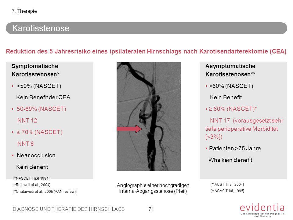 Symptomatische Karotisstenosen* <50% (NASCET) Kein Benefit der CEA 50-69% (NASCET) NNT 12 ≥ 70% (NASCET) NNT 6 Near occlusion Kein Benefit Asymptomati