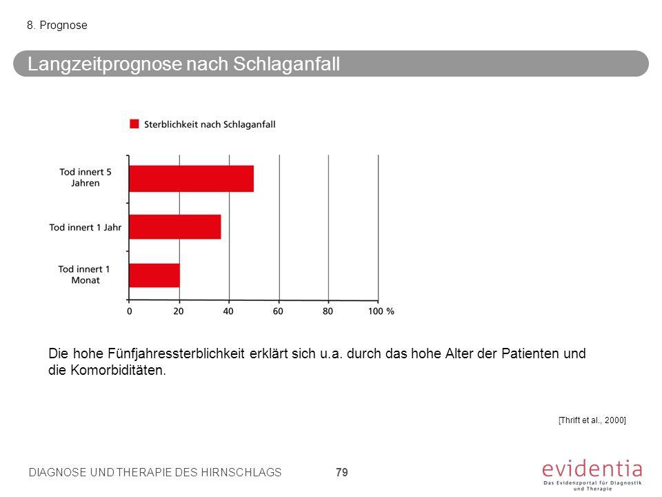 Langzeitprognose nach Schlaganfall 8.