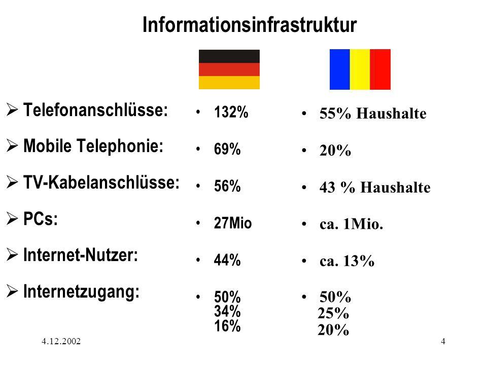 4.12.20024  Telefonanschlüsse:  Mobile Telephonie:  TV-Kabelanschlüsse:  PCs:  Internet-Nutzer:  Internetzugang: 132% 69% 56% 27Mio 44% 50% 34% 16% 55% Haushalte 20% 43 % Haushalte ca.