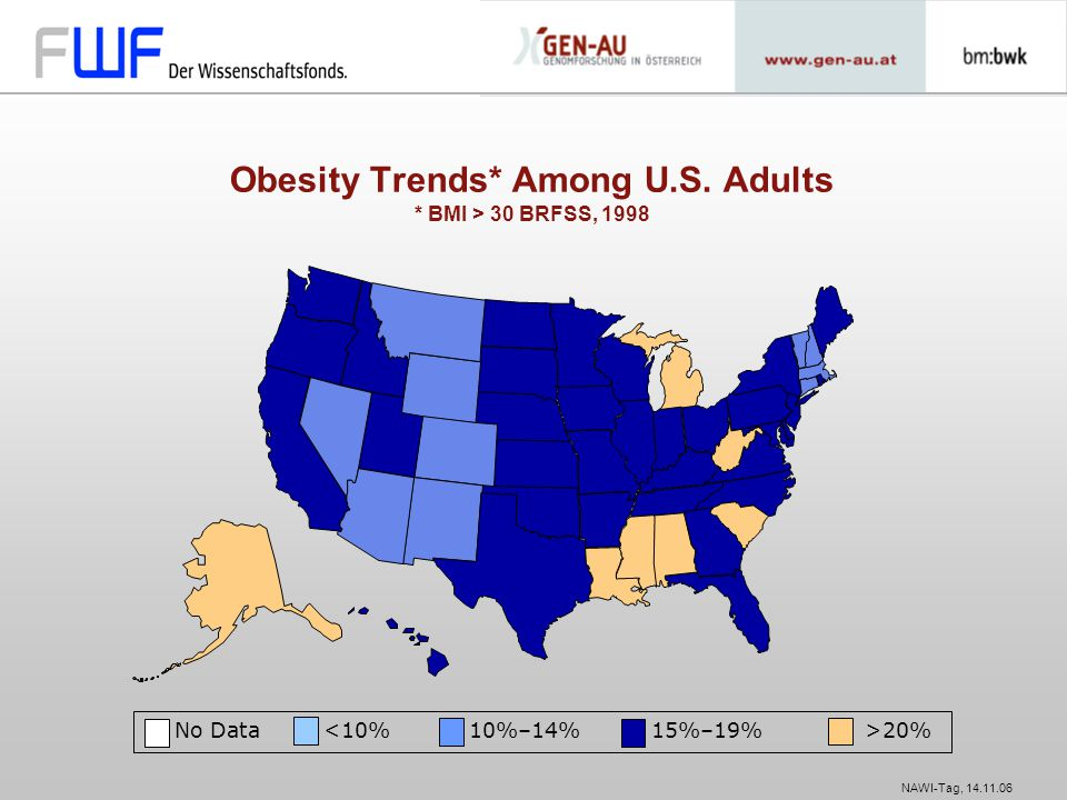 NAWI-Tag, 14.11.06 No Data 20% Obesity Trends* Among U.S. Adults * BMI > 30 BRFSS, 1998