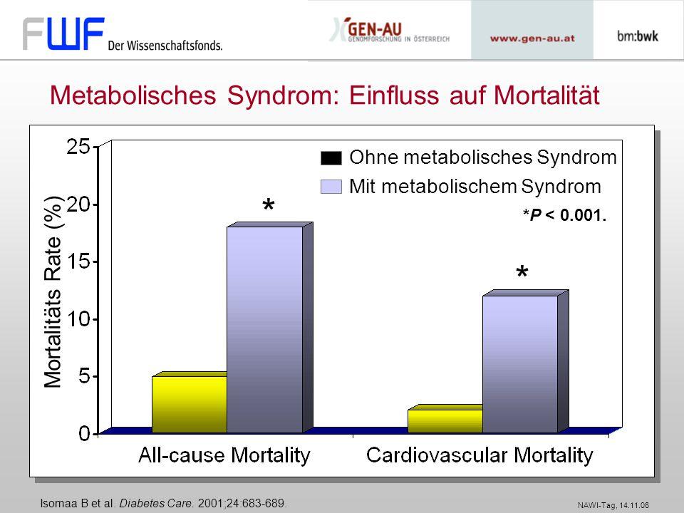 NAWI-Tag, 14.11.06 Metabolisches Syndrom: Einfluss auf Mortalität Mortalitäts Rate (%) Ohne metabolisches Syndrom Mit metabolischem Syndrom * Isomaa B