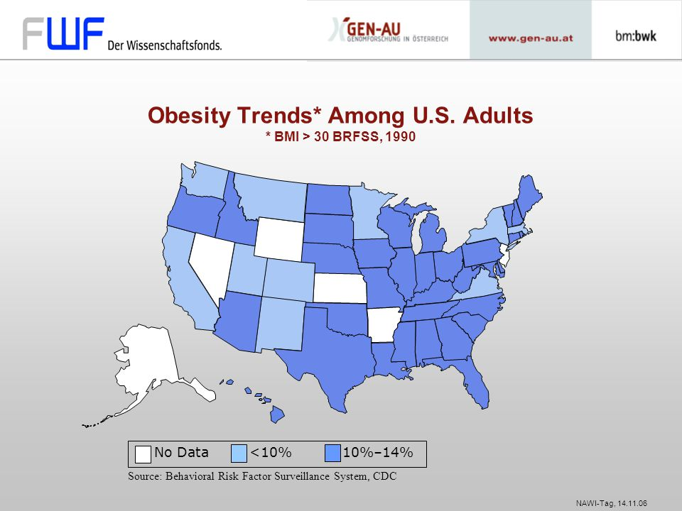 NAWI-Tag, 14.11.06 No Data <10% 10%–14% Source: Behavioral Risk Factor Surveillance System, CDC Obesity Trends* Among U.S. Adults * BMI > 30 BRFSS, 19