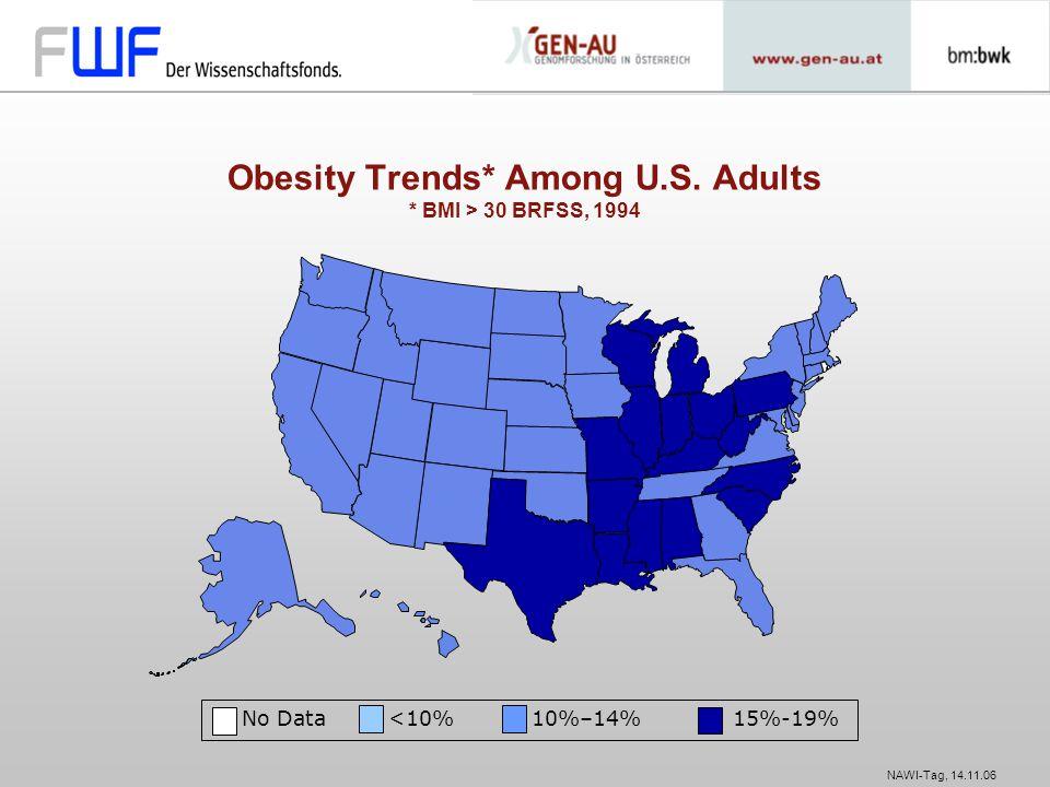 NAWI-Tag, 14.11.06 No Data 20% Obesity Trends* Among U.S. Adults * BMI > 30 BRFSS, 1998