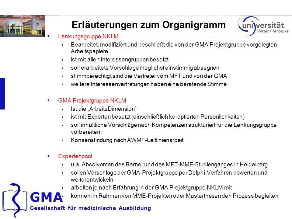 GMA Gesellschaft für medizinische Ausbildung Erläuterungen zum Organigramm  Lenkungsgruppe NKLM  Bearbeitet, modifiziert und beschließt die von der