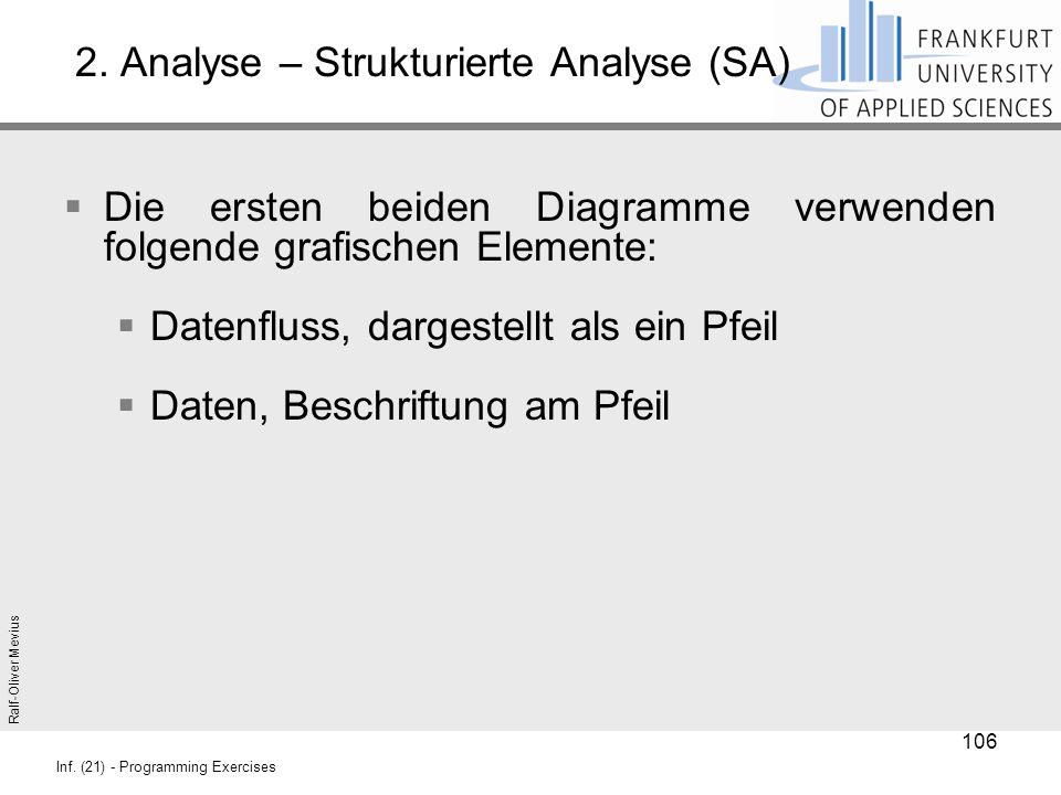 Ralf-Oliver Mevius Inf. (21) - Programming Exercises 2. Analyse – Strukturierte Analyse (SA)  Die ersten beiden Diagramme verwenden folgende grafisch