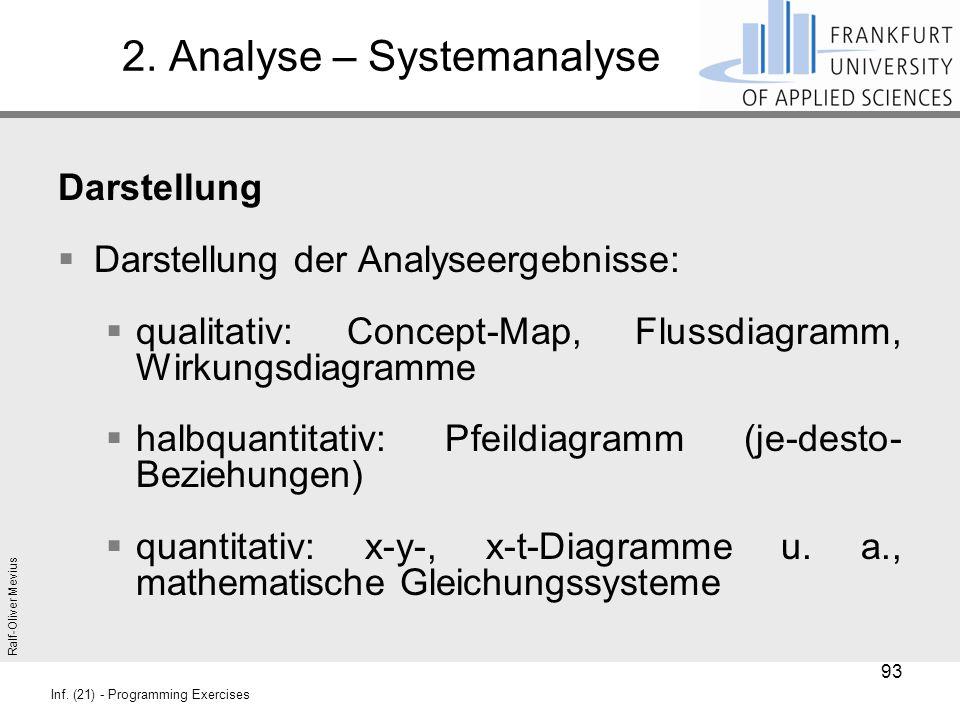 Ralf-Oliver Mevius Inf. (21) - Programming Exercises 2. Analyse – Systemanalyse Darstellung  Darstellung der Analyseergebnisse:  qualitativ: Concept