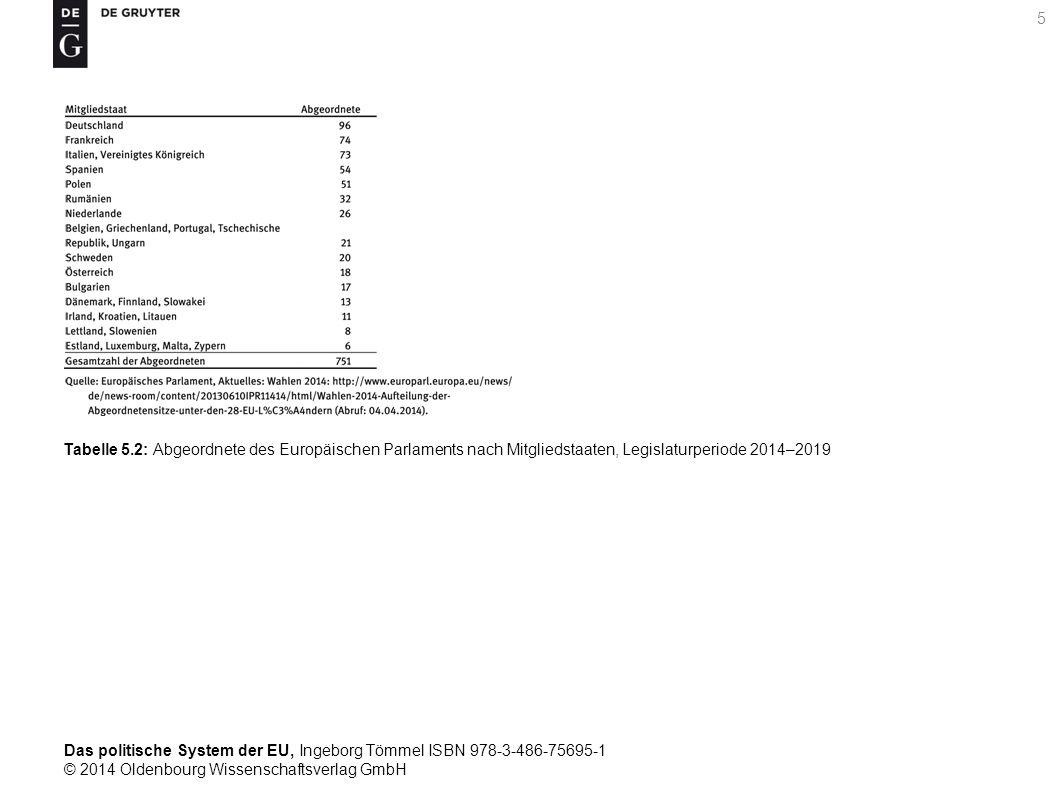 Das politische System der EU, Ingeborg Tömmel ISBN 978-3-486-75695-1 © 2014 Oldenbourg Wissenschaftsverlag GmbH 5 Tabelle 5.2: Abgeordnete des Europäischen Parlaments nach Mitgliedstaaten, Legislaturperiode 2014–2019
