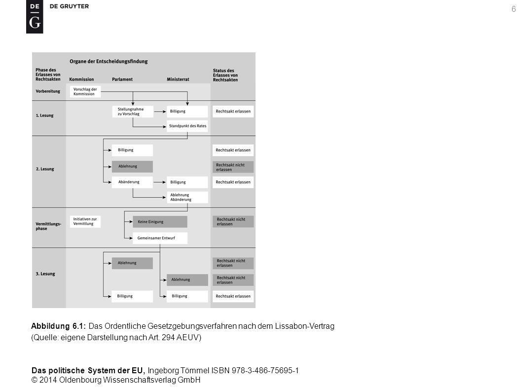 Das politische System der EU, Ingeborg Tömmel ISBN 978-3-486-75695-1 © 2014 Oldenbourg Wissenschaftsverlag GmbH 7 Tabelle 7.1: Sitze im Europäischen Parlament nach Fraktionen, 6.
