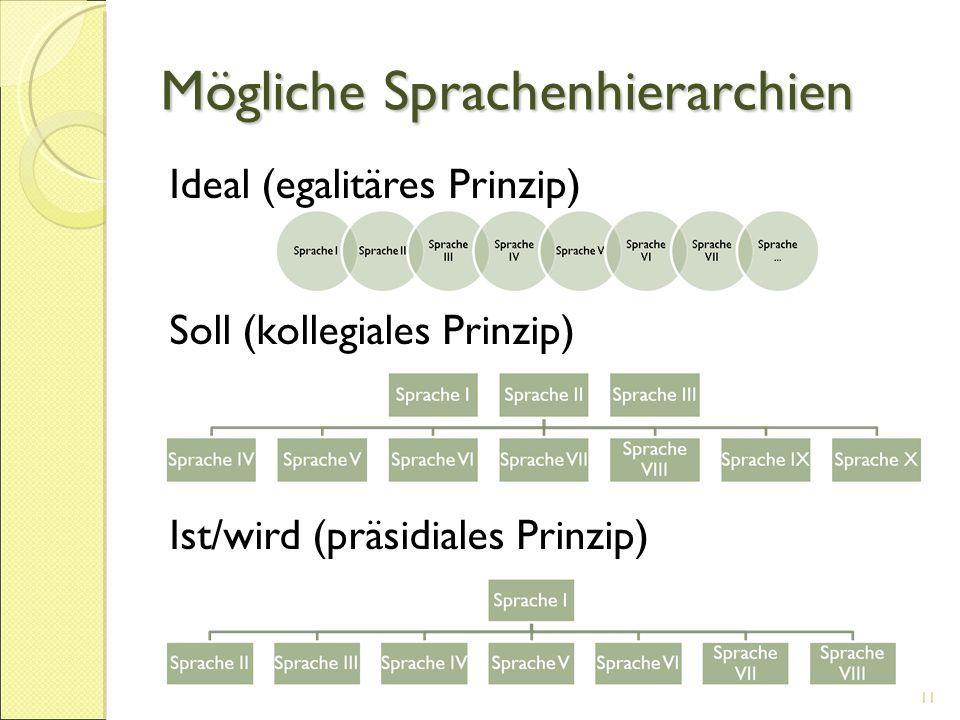 Mögliche Sprachenhierarchien 11 Ideal (egalitäres Prinzip)  Soll (kollegiales Prinzip)  Ist/wird (präsidiales Prinzip) 