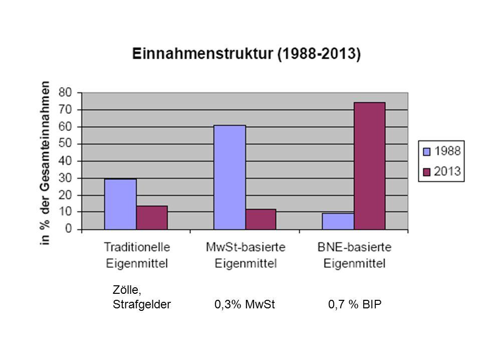 Zölle, Strafgelder 0,3% MwSt0,7 % BIP