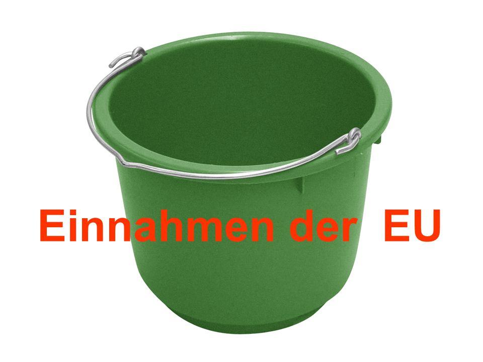 Einnahmen der EU