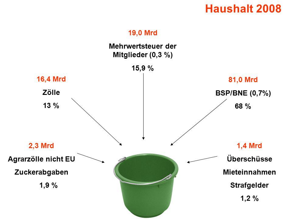 Haushalt 2008 2,3 Mrd Agrarzölle nicht EU Zuckerabgaben 1,9 % 16,4 Mrd Zölle 13 % 19,0 Mrd Mehrwertsteuer der Mitglieder (0,3 %) 15,9 % 81,0 Mrd BSP/BNE (0,7%) 68 % 1,4 Mrd Überschüsse Mieteinnahmen Strafgelder 1,2 %