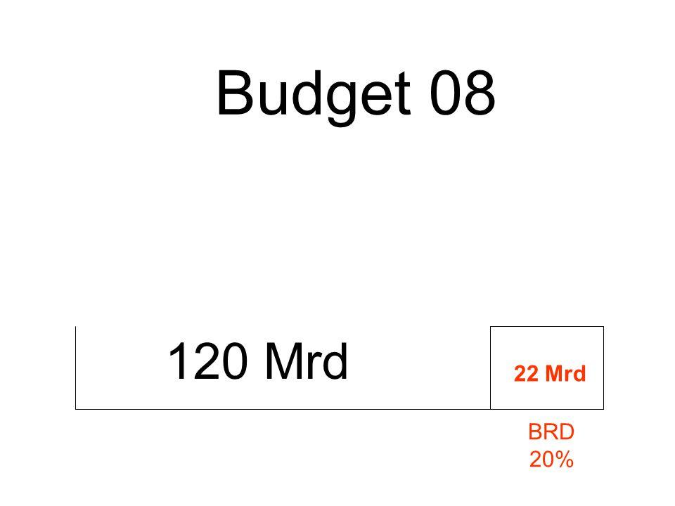 120 Mrd Budget 08 BRD 20% 22 Mrd