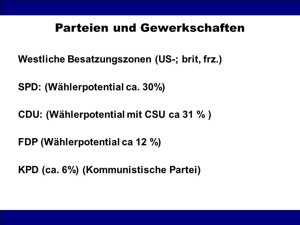 Westliche Besatzungszonen (US-; brit, frz.) SPD: (Wählerpotential ca. 30%) CDU: (Wählerpotential mit CSU ca 31 % ) FDP (Wählerpotential ca 12 %) KPD (