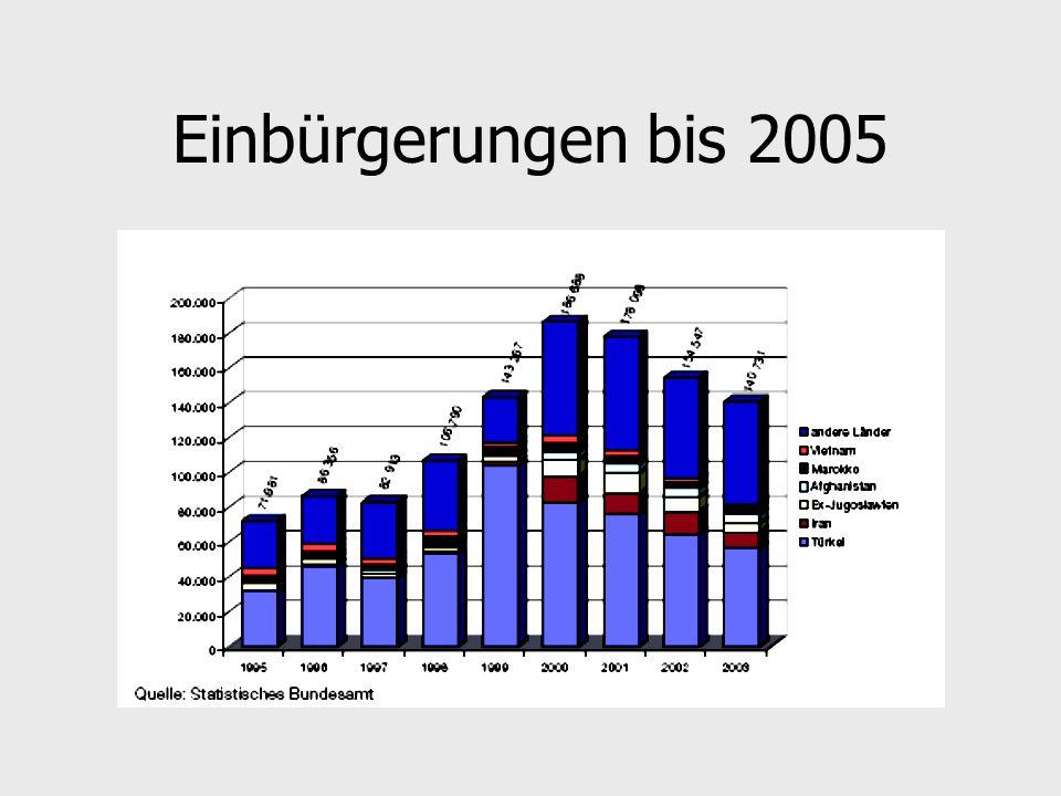 Einbürgerungen bis 2005