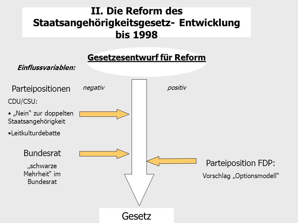 """II. Die Reform des Staatsangehörigkeitsgesetz- Entwicklung bis 1998 Gesetzesentwurf für Reform Einflussvariablen: Parteipositionen CDU/CSU: """"Nein"""" zur"""