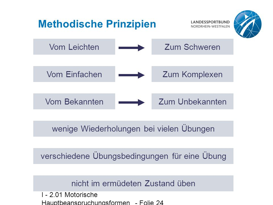 I - 2.01 Motorische Hauptbeanspruchungsformen - Folie 24 Methodische Prinzipien Vom LeichtenZum Schweren Vom EinfachenZum Komplexen Vom BekanntenZum U