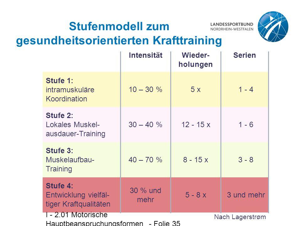 I - 2.01 Motorische Hauptbeanspruchungsformen - Folie 35 Stufenmodell zum gesundheitsorientierten Krafttraining Stufe 1: intramuskuläre Koordination S