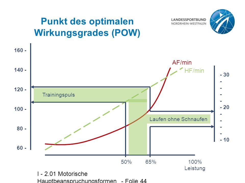 I - 2.01 Motorische Hauptbeanspruchungsformen - Folie 44 Punkt des optimalen Wirkungsgrades (POW) HF/min AF/min 100% Leistung 160 - 140 - 120 - 100 -