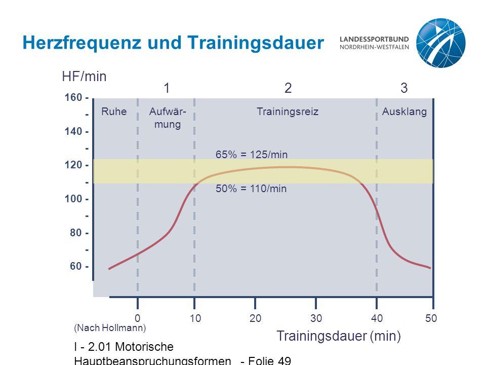 I - 2.01 Motorische Hauptbeanspruchungsformen - Folie 49 Herzfrequenz und Trainingsdauer (Nach Hollmann) 0 10 20 30 40 50 160 - - 140 - - 120 - - 100