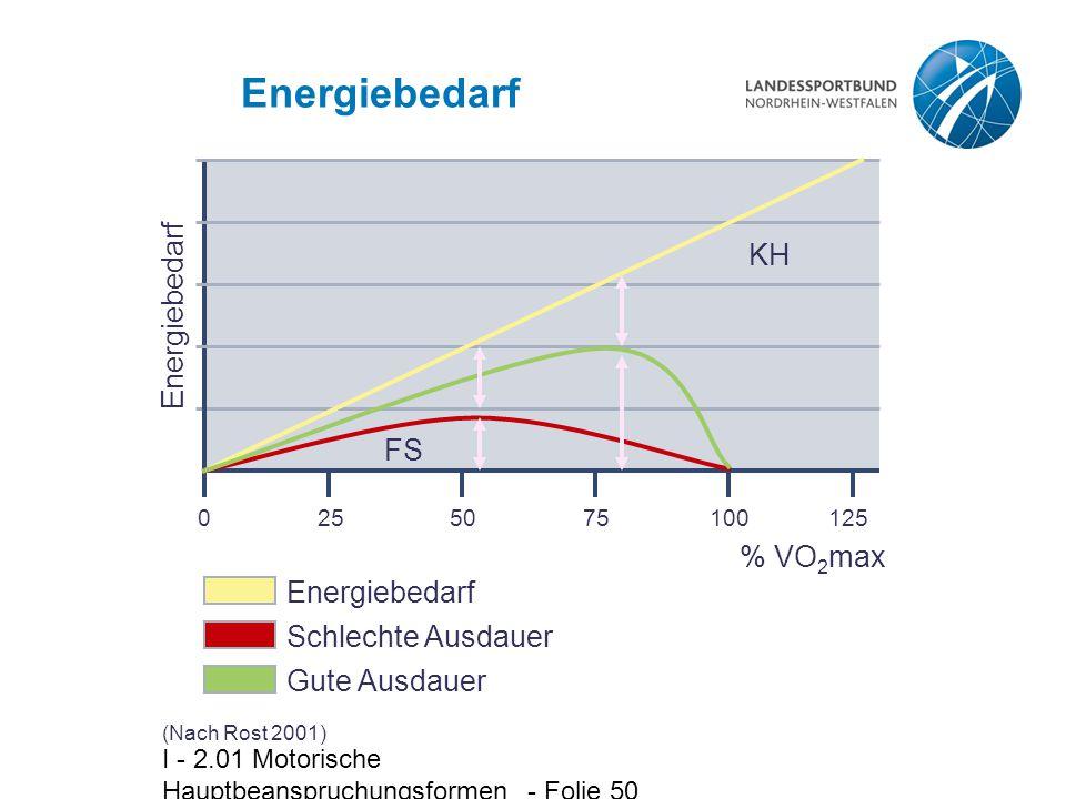 I - 2.01 Motorische Hauptbeanspruchungsformen - Folie 50 Energiebedarf (Nach Rost 2001) 0 25 50 75 100 125 Energiebedarf % VO 2 max FS KH Energiebedar