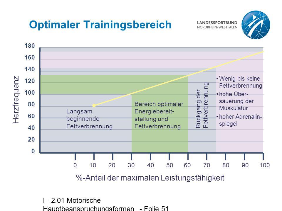 I - 2.01 Motorische Hauptbeanspruchungsformen - Folie 51 Optimaler Trainingsbereich 0 10 20 30 40 50 60 70 80 90 100 Herzfrequenz %-Anteil der maximal