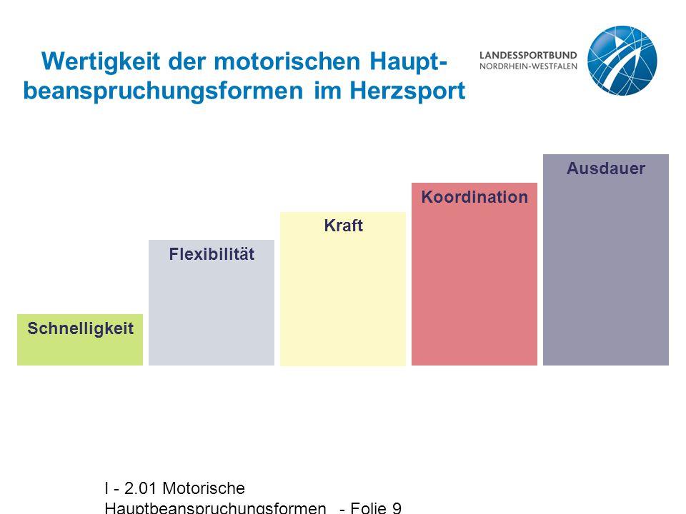 I - 2.01 Motorische Hauptbeanspruchungsformen - Folie 9 Wertigkeit der motorischen Haupt- beanspruchungsformen im Herzsport Koordination Ausdauer Schn