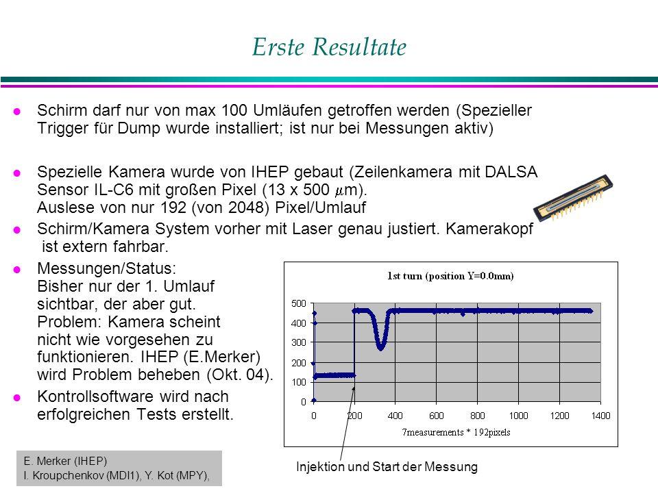 Erste Resultate l Schirm darf nur von max 100 Umläufen getroffen werden (Spezieller Trigger für Dump wurde installiert; ist nur bei Messungen aktiv) Spezielle Kamera wurde von IHEP gebaut (Zeilenkamera mit DALSA Sensor IL-C6 mit großen Pixel (13 x 500  m).