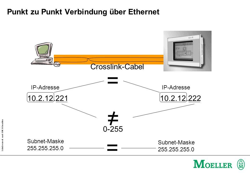 Schutzvermerk nach DIN 34 beachten Kopplung über vorhandenes Ethernet-Netzwerk fixe IP-Adresse.