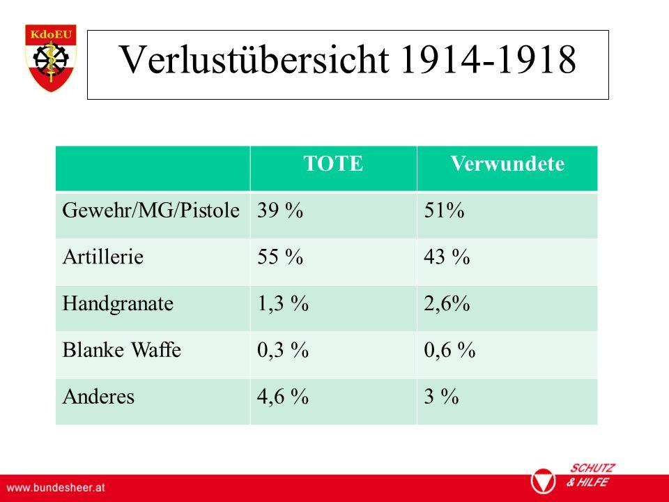 ÖSTERREICHISCHES BUNDESHEER KOMMANDO EINSATZUNTERSTÜTZUNG Militärisches Gesundheitswesen Verlustübersicht 1914-1918 TOTEVerwundete Gewehr/MG/Pistole39 %51% Artillerie55 %43 % Handgranate1,3 %2,6% Blanke Waffe0,3 %0,6 % Anderes4,6 %3 %