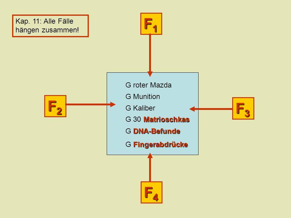 F4F4F4F4 F3F3F3F3 F2F2F2F2 F1F1F1F1 G roter Mazda G Munition G Kaliber Matrioschkas G 30 Matrioschkas DNA-Befunde G DNA-Befunde Fingerabdrücke G Fingerabdrücke Kap.