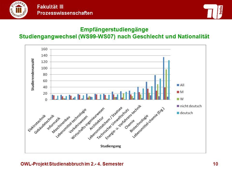 OWL-Projekt Studienabbruch im 2.- 4. Semester10 Empfängerstudiengänge Studiengangwechsel (WS99-WS07) nach Geschlecht und Nationalität