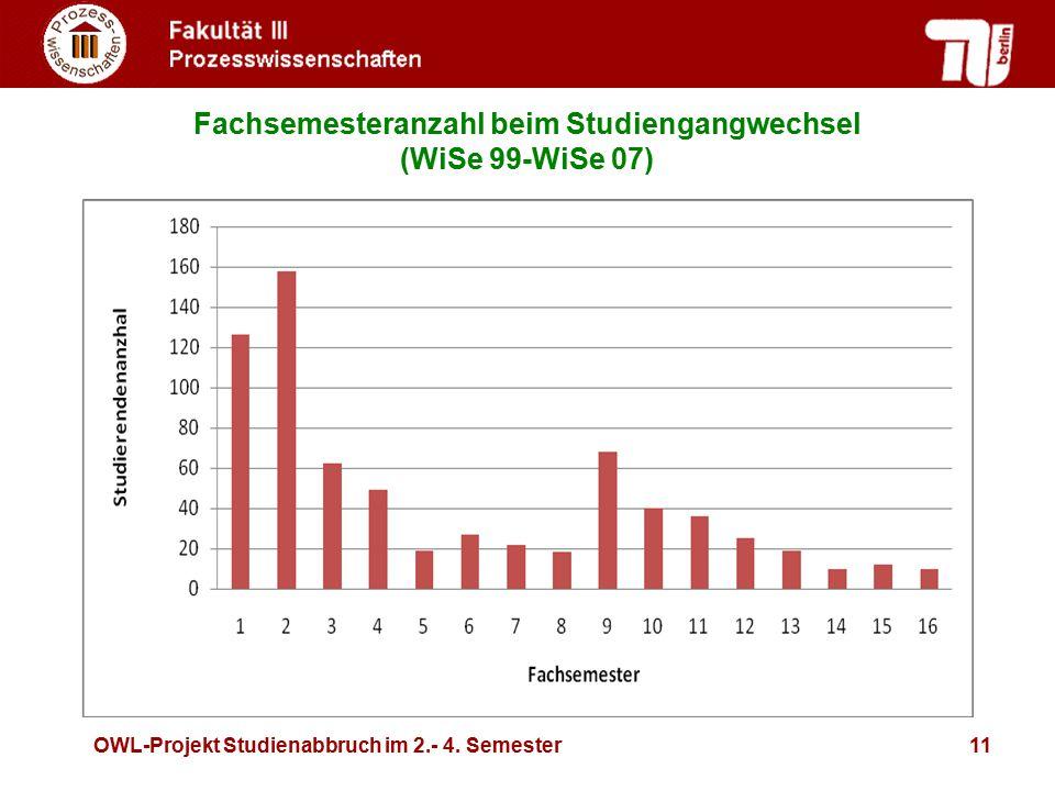 OWL-Projekt Studienabbruch im 2.- 4. Semester11 Fachsemesteranzahl beim Studiengangwechsel (WiSe 99-WiSe 07)