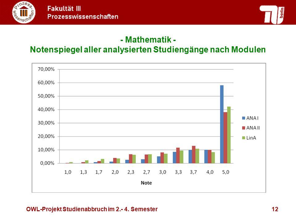 OWL-Projekt Studienabbruch im 2.- 4. Semester12 - Mathematik - Notenspiegel aller analysierten Studiengänge nach Modulen
