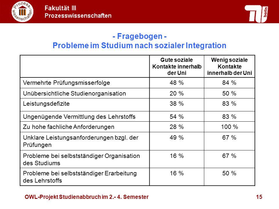 OWL-Projekt Studienabbruch im 2.- 4. Semester15 - Fragebogen - Probleme im Studium nach sozialer Integration Gute soziale Kontakte innerhalb der Uni W