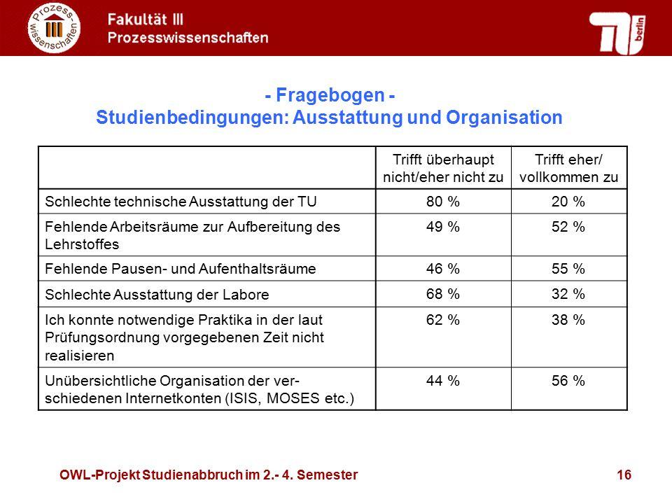 OWL-Projekt Studienabbruch im 2.- 4. Semester16 Trifft überhaupt nicht/eher nicht zu Trifft eher/ vollkommen zu Schlechte technische Ausstattung der T