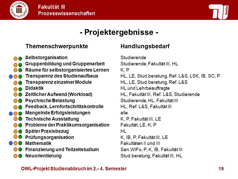 OWL-Projekt Studienabbruch im 2.- 4. Semester19 ThemenschwerpunkteHandlungsbedarf SelbstorganisationStudierende Gruppenbildung und GruppenarbeitStudie