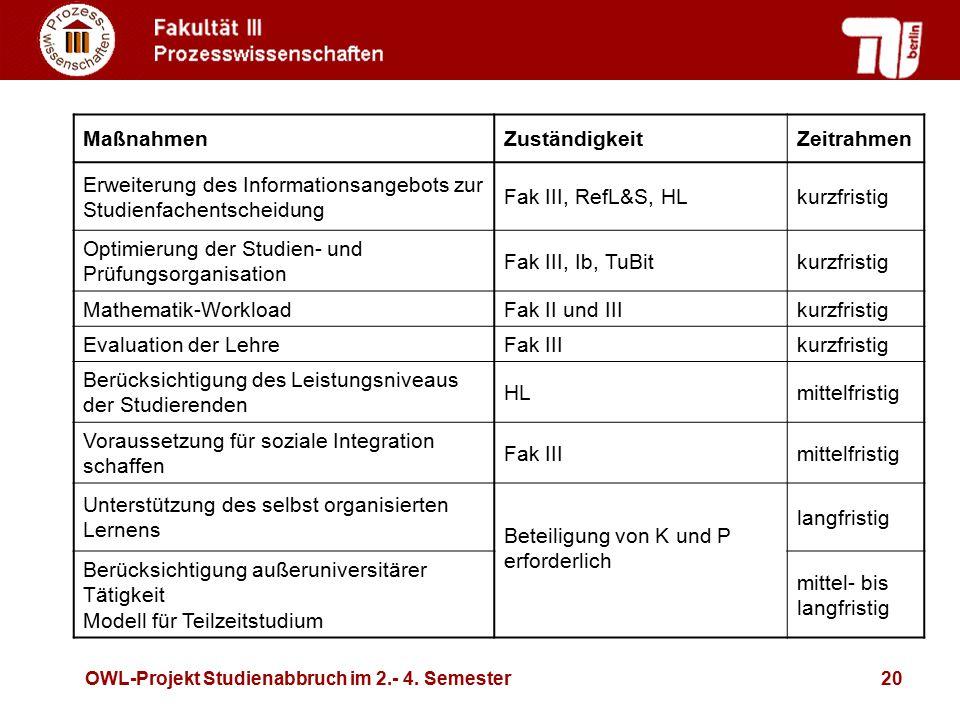 OWL-Projekt Studienabbruch im 2.- 4. Semester20 MaßnahmenZuständigkeitZeitrahmen Erweiterung des Informationsangebots zur Studienfachentscheidung Fak