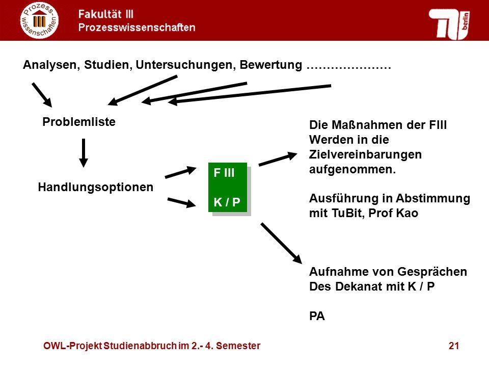 OWL-Projekt Studienabbruch im 2.- 4. Semester21 Problemliste Handlungsoptionen F III K / P F III K / P Analysen, Studien, Untersuchungen, Bewertung ……