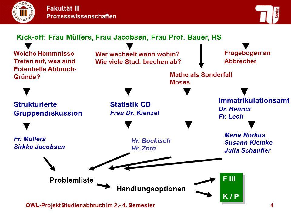 OWL-Projekt Studienabbruch im 2.- 4. Semester4 Immatrikulationsamt Dr. Henrici Fr. Lech Welche Hemmnisse Treten auf, was sind Potentielle Abbruch- Grü
