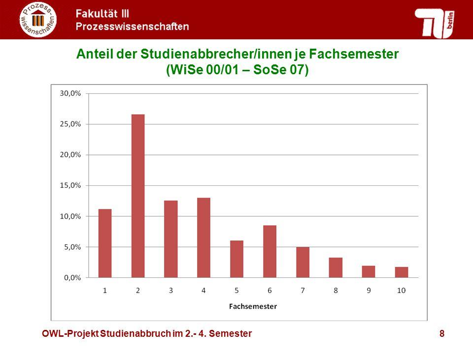 OWL-Projekt Studienabbruch im 2.- 4. Semester8 Anteil der Studienabbrecher/innen je Fachsemester (WiSe 00/01 – SoSe 07)