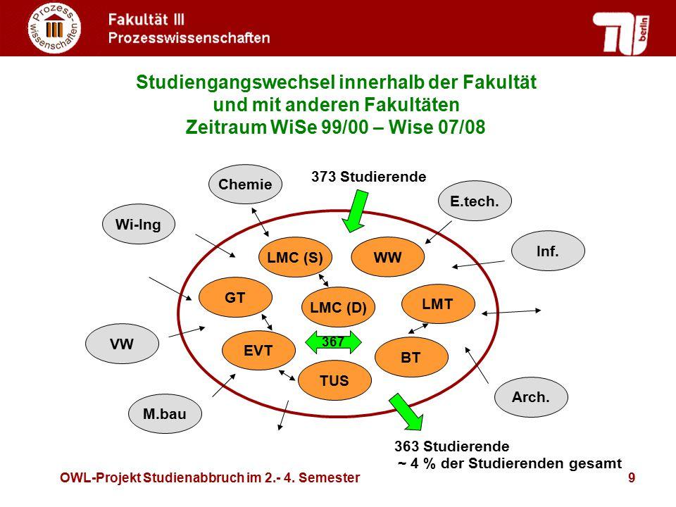 OWL-Projekt Studienabbruch im 2.- 4. Semester9 Studiengangswechsel innerhalb der Fakultät und mit anderen Fakultäten Zeitraum WiSe 99/00 – Wise 07/08