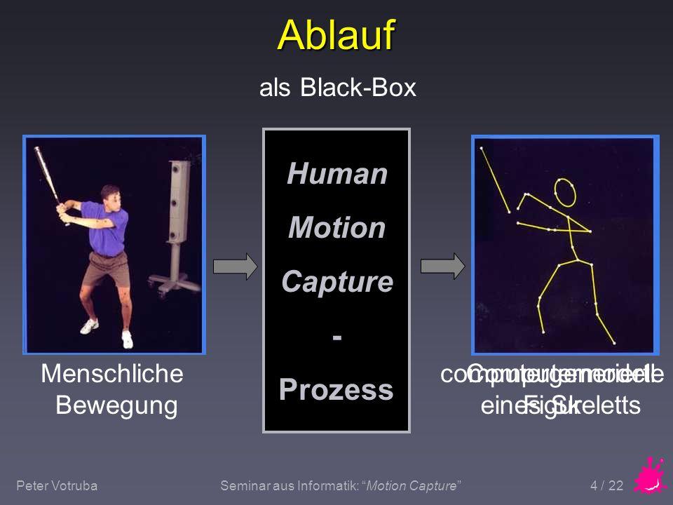 """Peter VotrubaSeminar aus Informatik: """"Motion Capture"""" 4 / 22 Ablauf Human Motion Capture - Prozess als Black-Box Menschliche Bewegung computergenerier"""