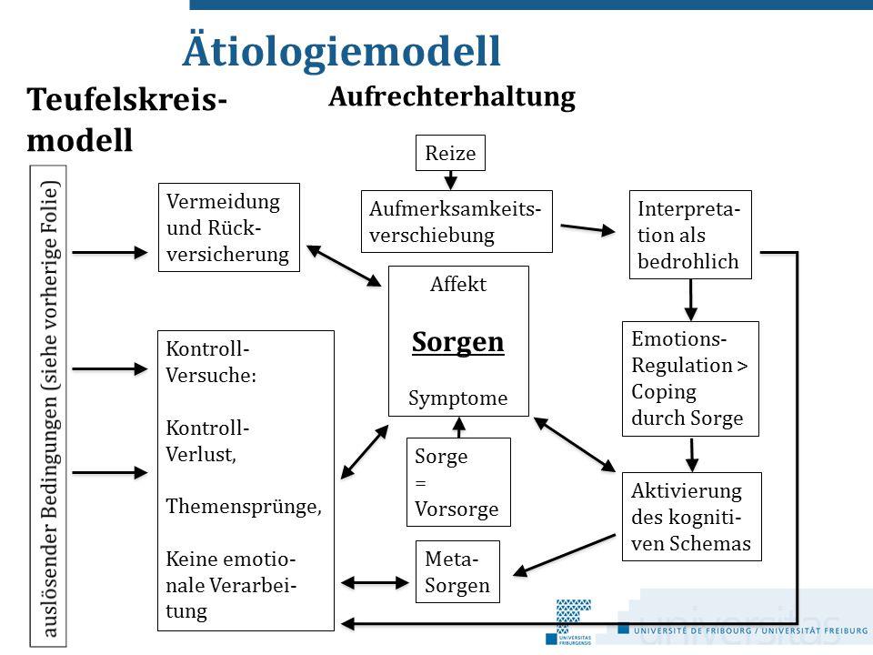 Ätiologiemodell Aufrechterhaltung Reize Vermeidung und Rück- versicherung Kontroll- Versuche: Kontroll- Verlust, Themensprünge, Keine emotio- nale Ver