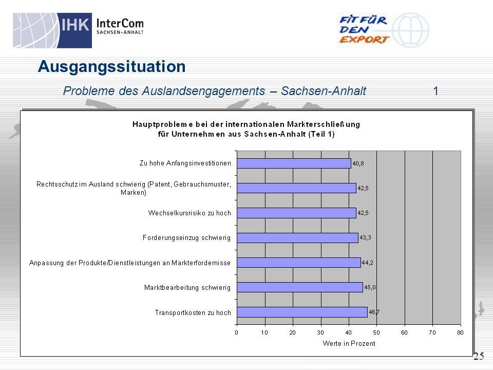 Ausgangssituation Probleme des Auslandsengagements – Sachsen-Anhalt1 25