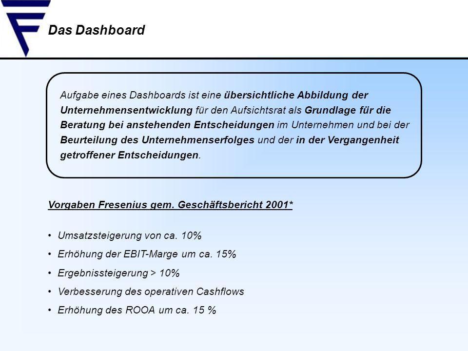 Aufgabe eines Dashboards ist eine übersichtliche Abbildung der Unternehmensentwicklung für den Aufsichtsrat als Grundlage für die Beratung bei anstehe