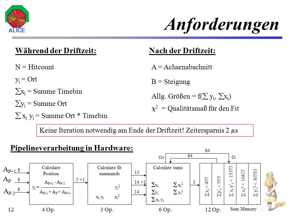 13 Rechenleistung im Vergleich Notwendige Operationen: Lineare Regression Ziel: Geradengleichung Regressionsparameter : 25 Operationen pro Timebin 30 Werte pro Track:750 Operationen pro Track Werte a, b:11 Operationen für jeden Parameter Wert  2 :30 Operationen Insgesamt:791 Arithmetische Operationen (AOPS) 16 000 Tracks:12,656 * 10 6 Arithmetische Operationen Rechenzeit 2  s6,328 * 10 12 AOPS insgesamt y (x) = a + b x